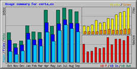 Tráfico web y visitas de www.certa.es